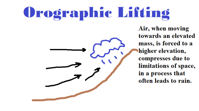 Orographic Lifting